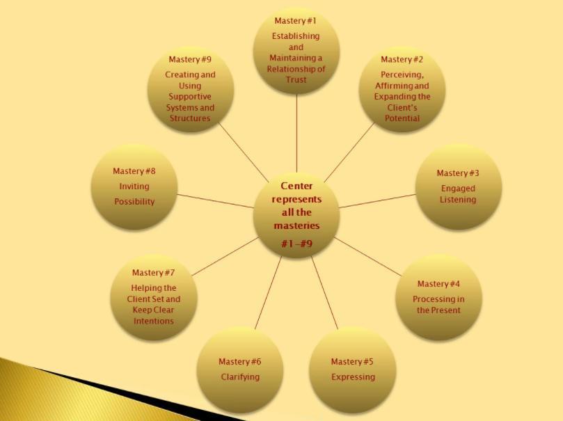como-pueden-los-principios-maestros-del-coaching-ayudarte-a-convertirte-en-un-coach-lider-empresario-y-persona-mas-efectivo-wbecs-2015-4